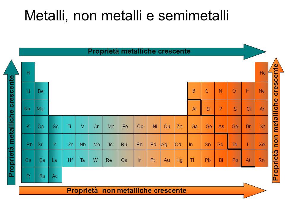 Metalli, non metalli e semimetalli BeLi H Na Mg K Ca Sc Ti V Cr Mn Fe Co Ni Cu Zn Ga Ge As Se Br Kr Rb Sr Y Zr Nb Mo Tc Ru Rh Pd Ag Cd In Sn Sb Te I X
