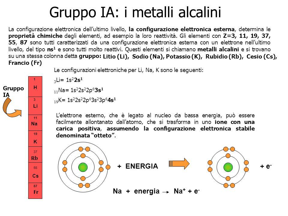 Li H Na 19 K 37 55 Cs 1 3 11 Fr La configurazione elettronica dellultimo livello, la configurazione elettronica esterna, determina le proprietà chimic