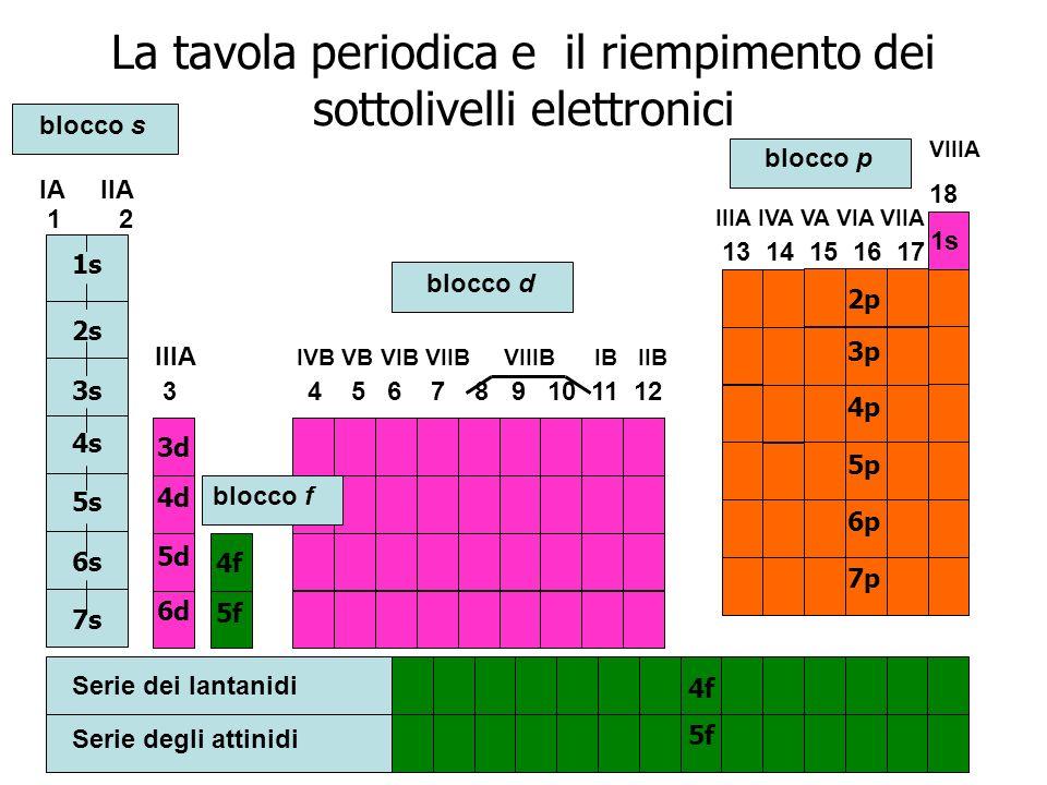 La tavola periodica e il riempimento dei sottolivelli elettronici blocco s blocco d blocco p 1s 2s 3s 4s 5s 6s 7s IA IIA 1 2 IIIA IVB VB VIB VIIB VIII