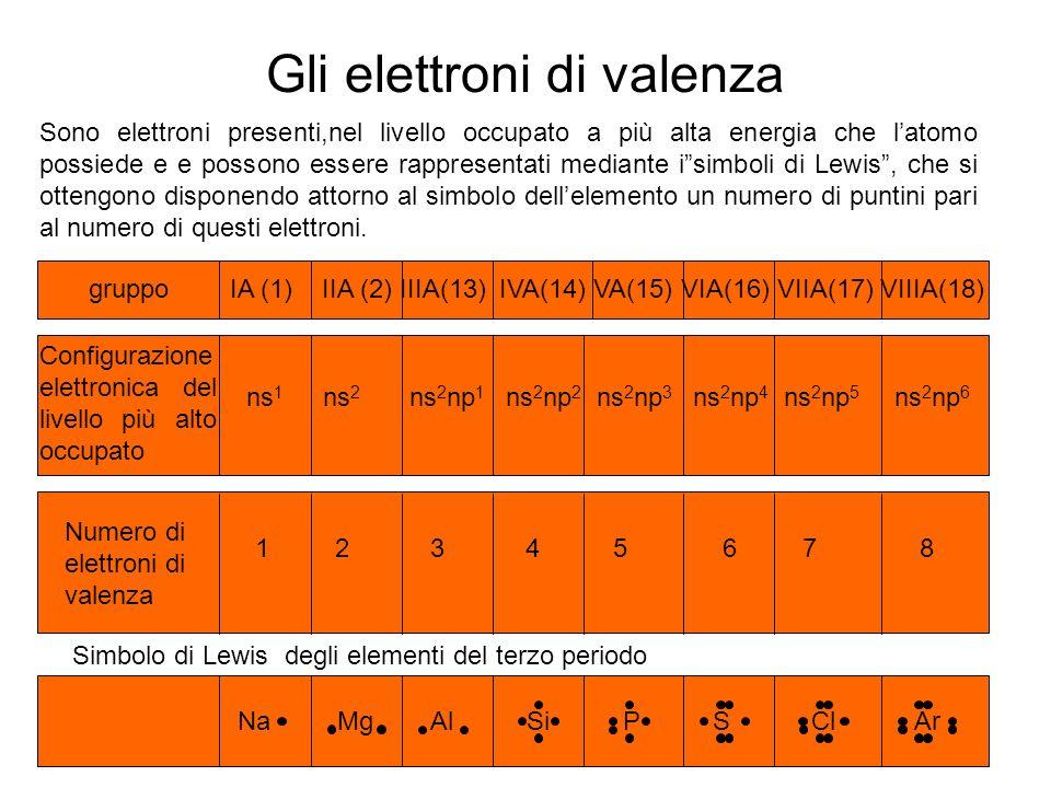 Gli elettroni di valenza Sono elettroni presenti,nel livello occupato a più alta energia che latomo possiede e e possono essere rappresentati mediante