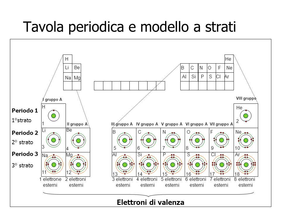 Alcune proprietà dellatomo variano periodicamente nellambito della tavola periodica e confermano la natura della legge periodica, cioè provano che il criterio di classificazione degli elementi adottato è valido.