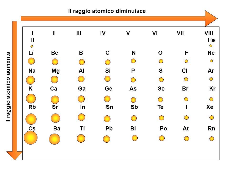 Il raggio atomico diminuisce Il raggio atomico aumenta I II III IV V VI VII VIII H He Li Be B C N O F Ne Na Mg Al Si P S Cl Ar K Ca Ga Ge As Se Br Kr