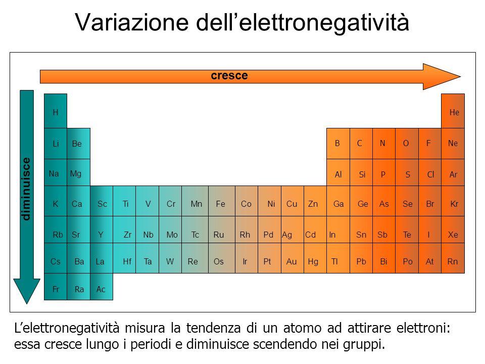 Variazione dellelettronegatività BeLi H Na Mg K Ca Sc Ti V Cr Mn Fe Co Ni Cu Zn Ga Ge As Se Br Kr Rb Sr Y Zr Nb Mo Tc Ru Rh Pd Ag Cd In Sn Sb Te I Xe