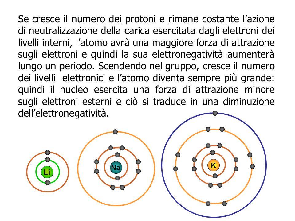 Se cresce il numero dei protoni e rimane costante lazione di neutralizzazione della carica esercitata dagli elettroni dei livelli interni, latomo avrà