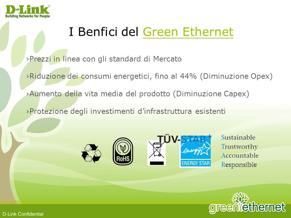 I Benfici del Green Ethernet Prezzi in linea con gli standard di Mercato Riduzione dei consumi energetici, fino al 44% (Diminuzione Opex) Aumento della vita media del prodotto (Diminuzione Capex) Protezione degli investimenti dinfrastruttura esistenti