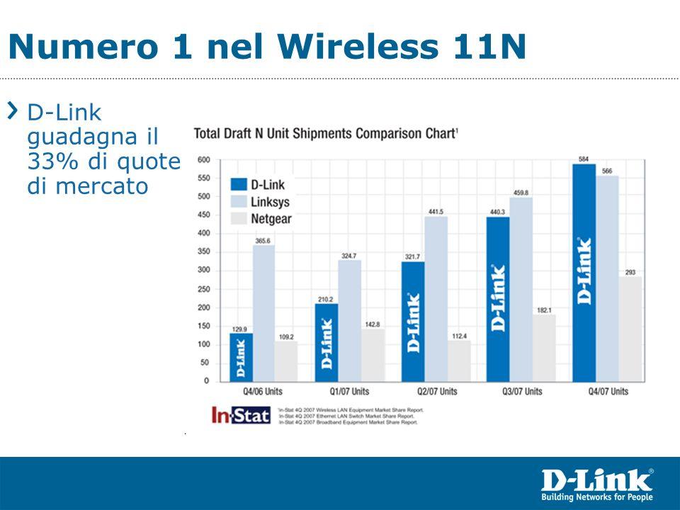 Numero 1 nel Wireless 11N D-Link guadagna il 33% di quote di mercato