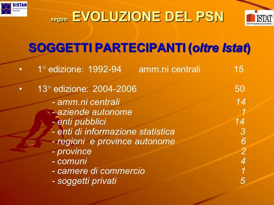 segue: EVOLUZIONE DEL PSN SOGGETTI PARTECIPANTI (oltre Istat) 1° edizione: 1992-94 amm.ni centrali 15 13° edizione: 2004-2006 50 - amm.ni centrali 14