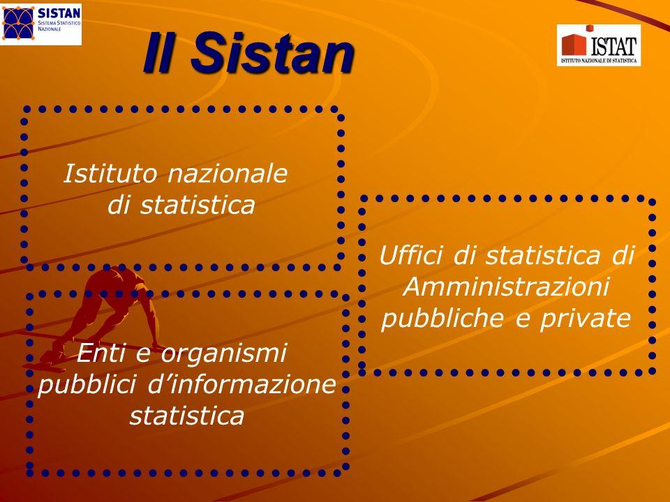 Il Sistan Istituto nazionale di statistica Uffici di statistica di Amministrazioni pubbliche e private Enti e organismi pubblici dinformazione statistica