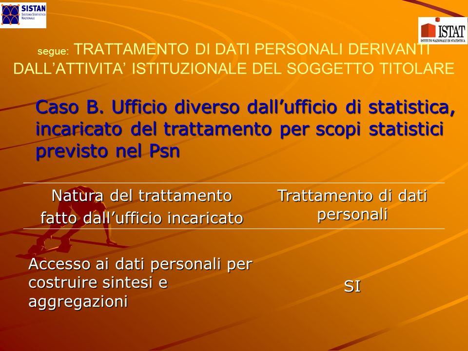 segue: TRATTAMENTO DI DATI PERSONALI DERIVANTI DALLATTIVITA ISTITUZIONALE DEL SOGGETTO TITOLARE Caso B.