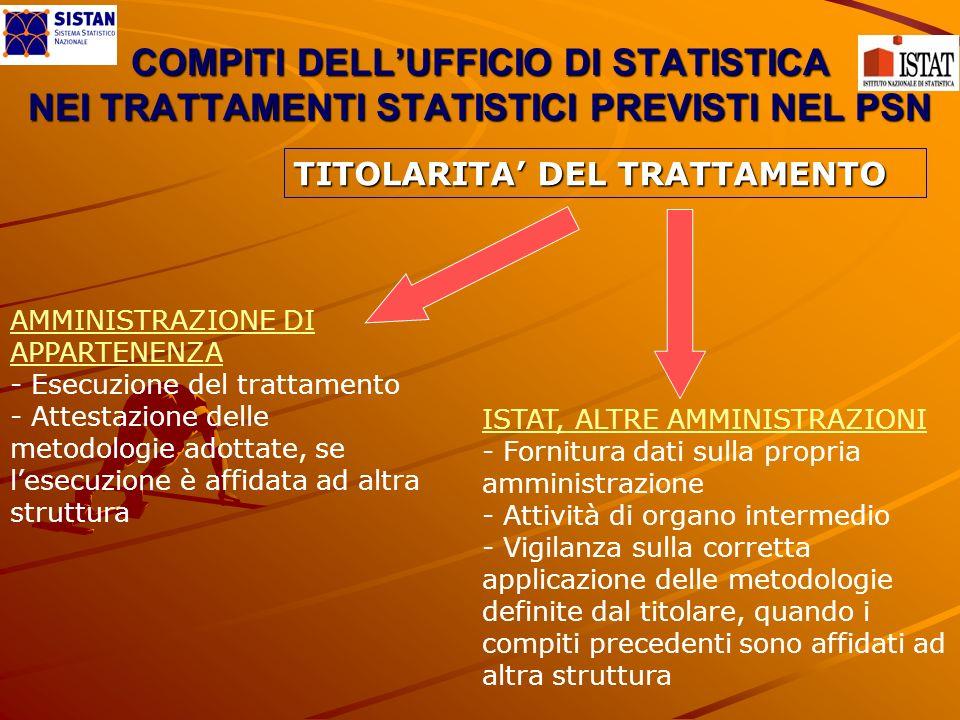 COMPITI DELLUFFICIO DI STATISTICA NEI TRATTAMENTI STATISTICI PREVISTI NEL PSN TITOLARITA DEL TRATTAMENTO AMMINISTRAZIONE DI APPARTENENZA - Esecuzione del trattamento - Attestazione delle metodologie adottate, se lesecuzione è affidata ad altra struttura ISTAT, ALTRE AMMINISTRAZIONI - Fornitura dati sulla propria amministrazione - Attività di organo intermedio - Vigilanza sulla corretta applicazione delle metodologie definite dal titolare, quando i compiti precedenti sono affidati ad altra struttura