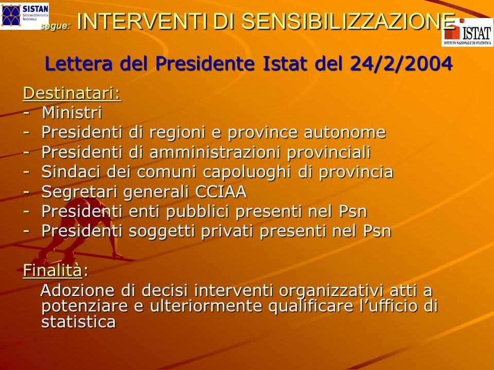 segue: INTERVENTI DI SENSIBILIZZAZIONE Lettera del Presidente Istat del 24/2/2004 Destinatari: - Ministri -P-P-P-Presidenti di regioni e province autonome -P-P-P-Presidenti di amministrazioni provinciali -S-S-S-Sindaci dei comuni capoluoghi di provincia -S-S-S-Segretari generali CCIAA -P-P-P-Presidenti enti pubblici presenti nel Psn -P-P-P-Presidenti soggetti privati presenti nel Psn Finalità: Adozione di decisi interventi organizzativi atti a potenziare e ulteriormente qualificare lufficio di statistica