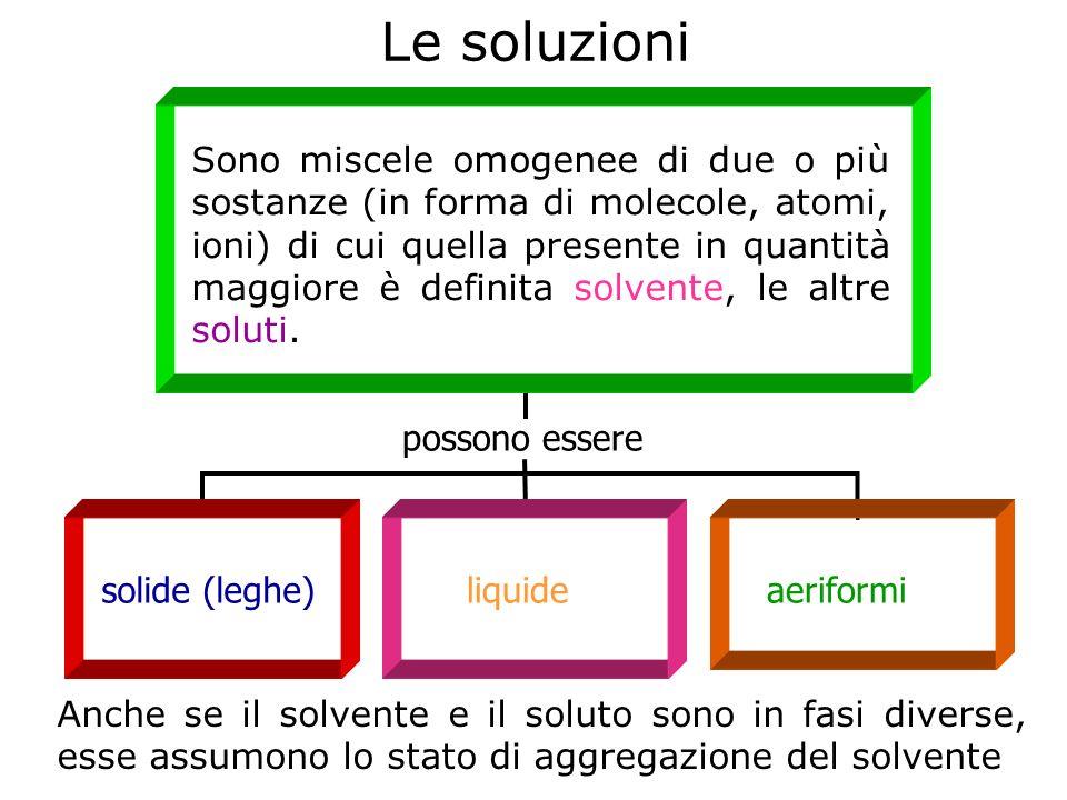 Le soluzioni Sono miscele omogenee di due o più sostanze (in forma di molecole, atomi, ioni) di cui quella presente in quantità maggiore è definita so