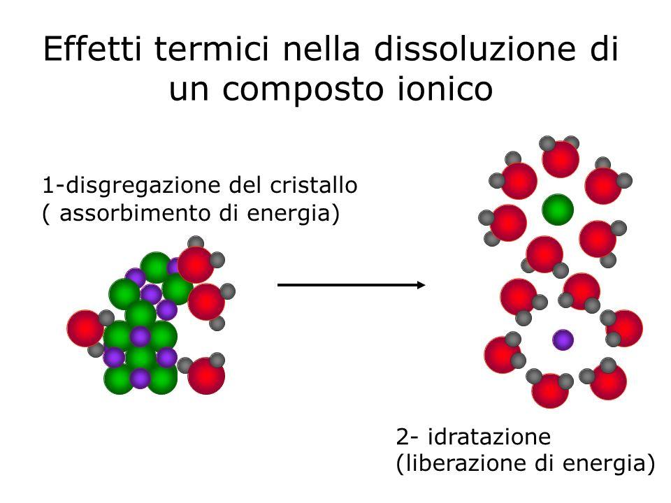 Effetti termici nella dissoluzione di un composto ionico (liberazione di energia) 1-disgregazione del cristallo ( assorbimento di energia) 2- idratazi