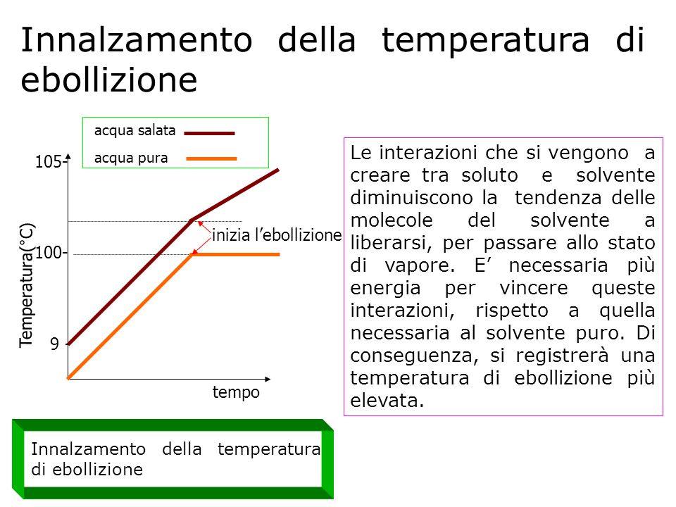 tempo Temperatura(°C) 105- 100- 9 - inizia lebollizione acqua salata acqua pura Innalzamento della temperatura di ebollizione Le interazioni che si ve