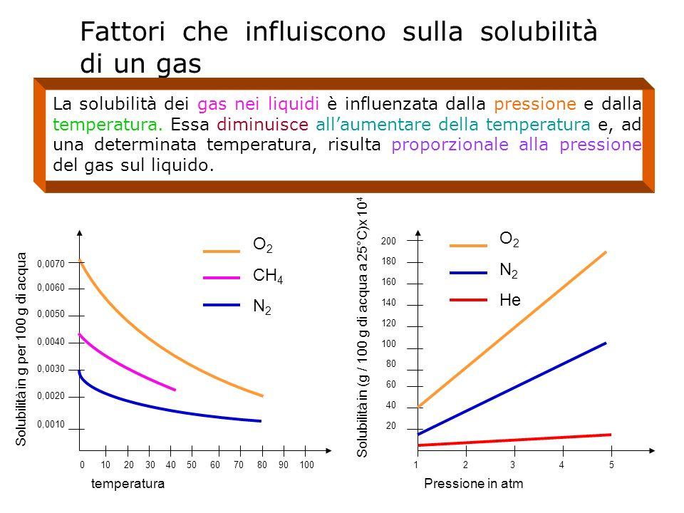 Fattori che influiscono sulla solubilità di un gas temperatura 0 10 20 30 40 50 60 70 80 90 100 0,0070 0,0060 0,0050 0,0040 0,0030 0,0020 0,0010 Solub