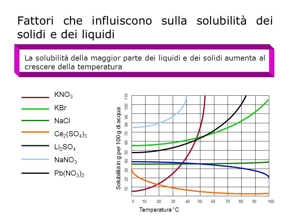 Fattori che influiscono sulla solubilità dei solidi e dei liquidi La solubilità della maggior parte dei liquidi e dei solidi aumenta al crescere della