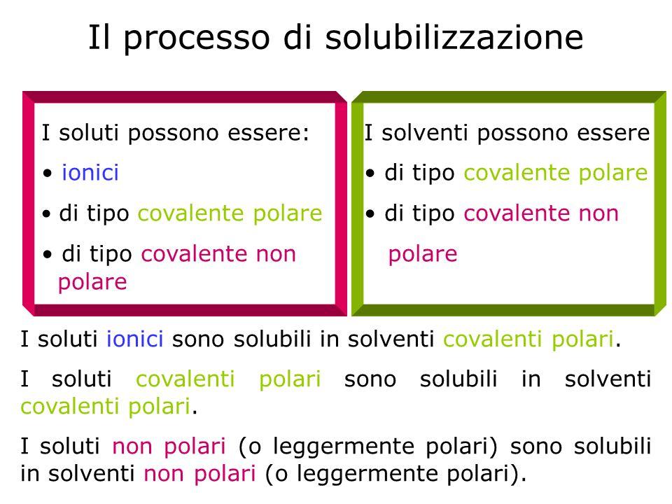 Il processo di solubilizzazione I soluti possono essere: ionici di tipo covalente polare di tipo covalente non polare I solventi possono essere di tip