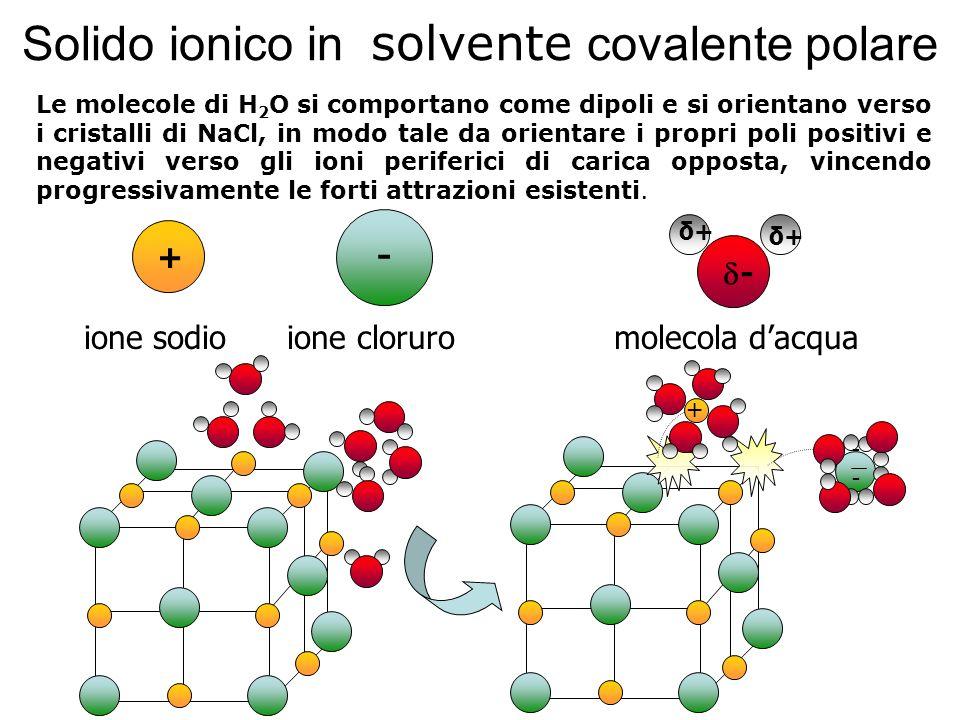 + - - ione sodio ione cloruro molecola dacqua δ+δ+ δ+δ+ + Le molecole di H 2 O si comportano come dipoli e si orientano verso i cristalli di NaCl, in