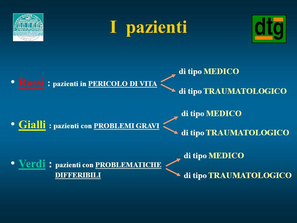 I pazienti Rossi : pazienti in PERICOLO DI VITA di tipo MEDICO di tipo TRAUMATOLOGICO Gialli : pazienti con PROBLEMI GRAVI di tipo MEDICO di tipo TRAU
