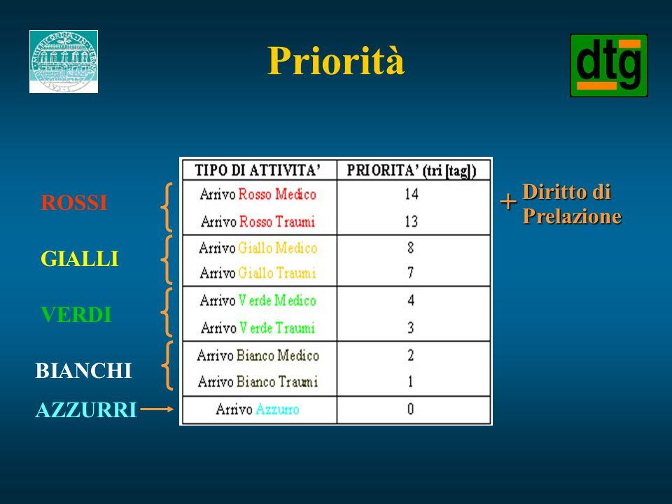 Priorità ROSSI GIALLI VERDI BIANCHI AZZURRI Diritto di Prelazione+