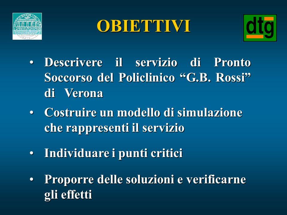OBIETTIVI Descrivere il servizio di Pronto Soccorso del Policlinico G.B. Rossi di VeronaDescrivere il servizio di Pronto Soccorso del Policlinico G.B.