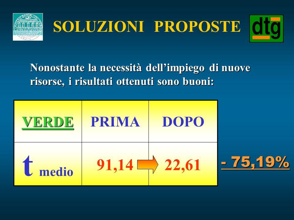 Nonostante la necessità dellimpiego di nuove risorse, i risultati ottenuti sono buoni: VERDEPRIMADOPO t medio 91,1422,61 - 75,19%