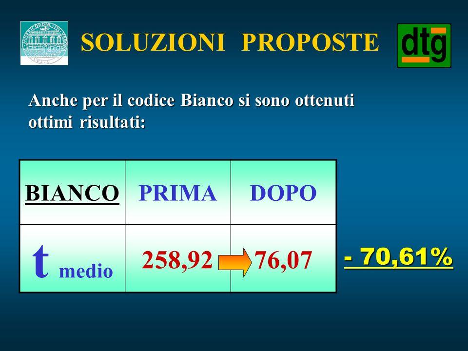 SOLUZIONI PROPOSTE - 70,61% BIANCOPRIMADOPO t medio 258,9276,07 Anche per il codice Bianco si sono ottenuti ottimi risultati:
