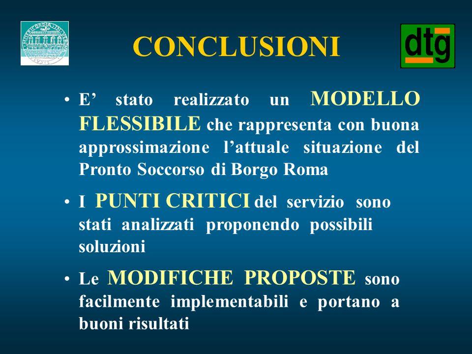 E stato realizzato un MODELLO FLESSIBILE che rappresenta con buona approssimazione lattuale situazione del Pronto Soccorso di Borgo Roma CONCLUSIONI I