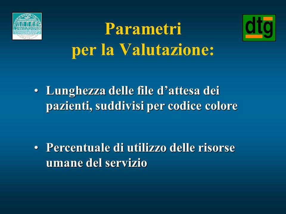 Parametri per la Valutazione: Lunghezza delle file dattesa dei pazienti, suddivisi per codice coloreLunghezza delle file dattesa dei pazienti, suddivi