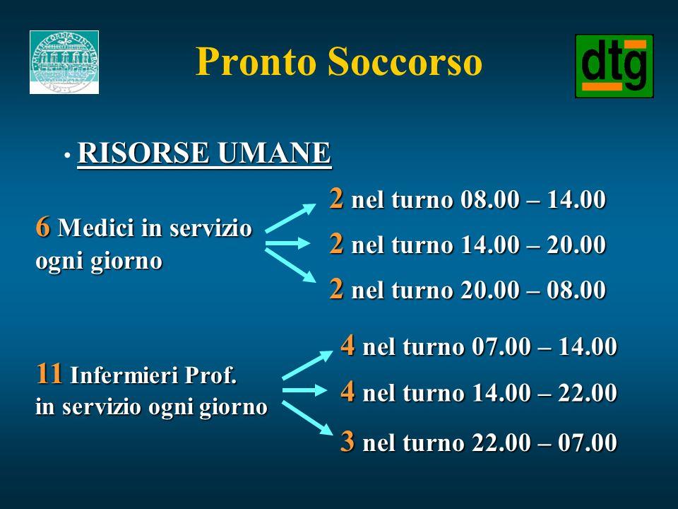 Pronto Soccorso RISORSE UMANE 2 nel turno 08.00 – 14.00 2 nel turno 14.00 – 20.00 2 nel turno 20.00 – 08.00 6 Medici in servizio ogni giorno 11 Inferm