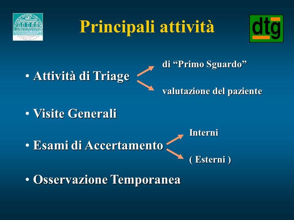 Principali attività Attività di Triage di Primo Sguardo valutazione del paziente Visite Generali Esami di Accertamento Interni ( Esterni ) Osservazion