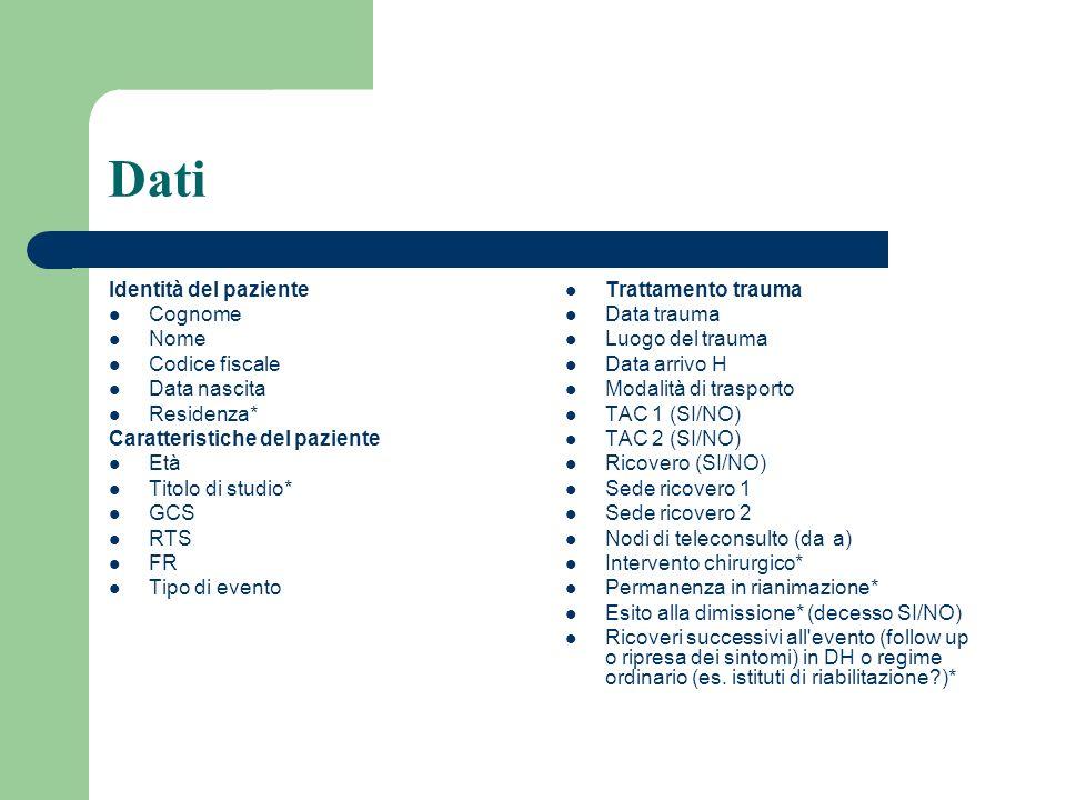 Dati Identità del paziente Cognome Nome Codice fiscale Data nascita Residenza* Caratteristiche del paziente Età Titolo di studio* GCS RTS FR Tipo di e
