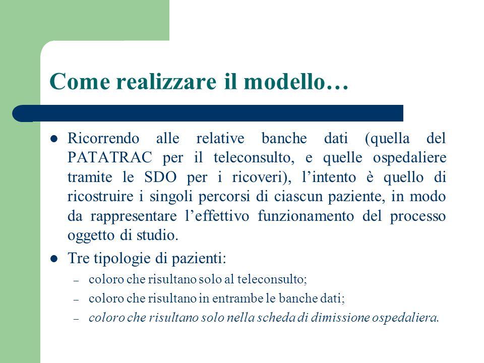 Come realizzare il modello… Ricorrendo alle relative banche dati (quella del PATATRAC per il teleconsulto, e quelle ospedaliere tramite le SDO per i r