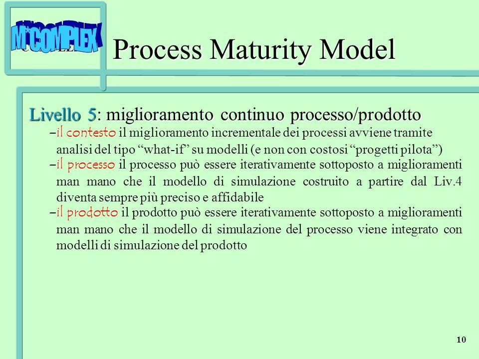 M*COMPLEX 10 Process Maturity Model Livello 5: miglioramento continuo processo/prodotto – –il contesto il miglioramento incrementale dei processi avvi