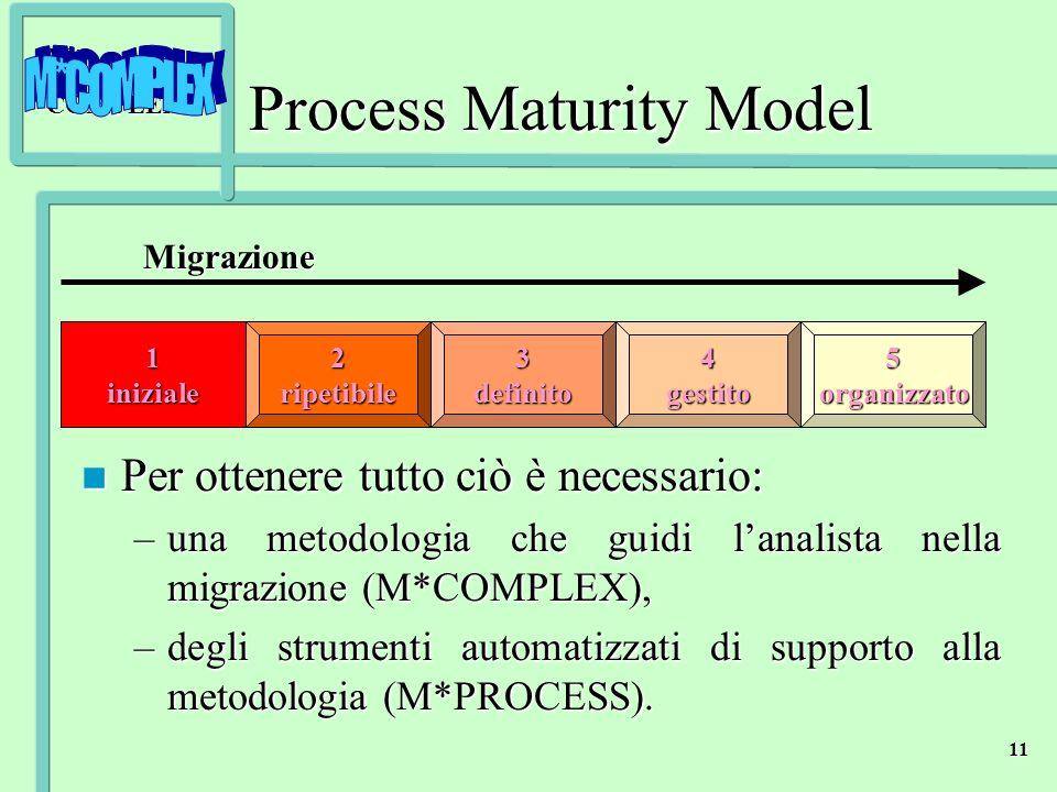 M*COMPLEX 11 Process Maturity Model n Per ottenere tutto ciò è necessario: –una metodologia che guidi lanalista nella migrazione (M*COMPLEX), –degli s