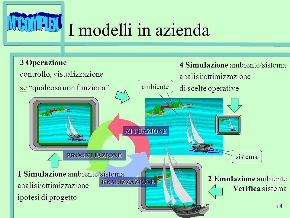 M*COMPLEX 14 ATTUAZIONE REALIZZAZIONE PROGETTAZIONE 1 Simulazione 1 Simulazione ambiente/sistemaanalisi/ottimizzazione ipotesi di progetto 2 Emulazion