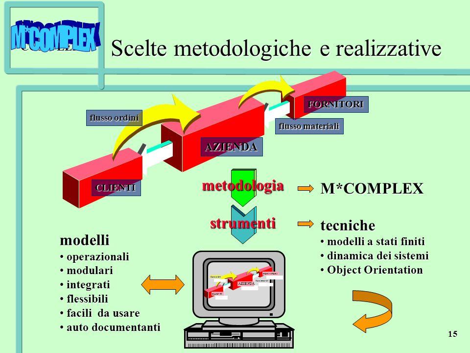 M*COMPLEX 15 M*COMPLEXtecniche modelli a stati finiti modelli a stati finiti dinamica dei sistemi dinamica dei sistemi Object Orientation Object Orien