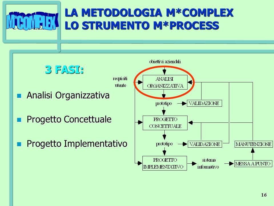 M*COMPLEX 16 LA METODOLOGIA M*COMPLEX LO STRUMENTO M*PROCESS 3 FASI: 3 FASI: n Analisi Organizzativa n Progetto Concettuale n Progetto Implementativo