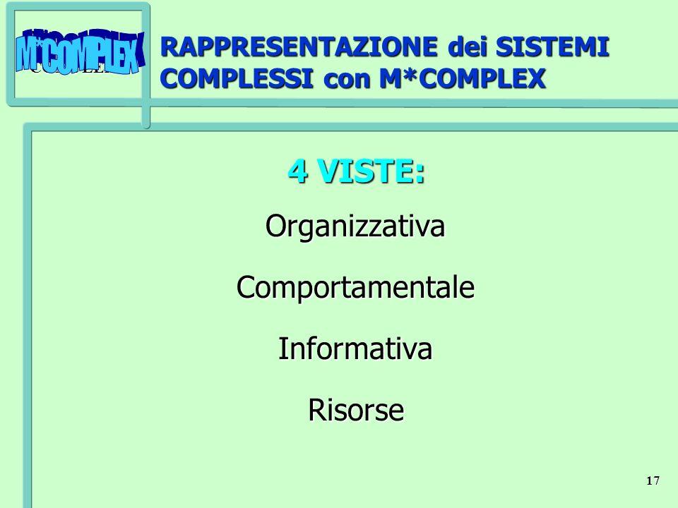 M*COMPLEX 17 RAPPRESENTAZIONE dei SISTEMI COMPLESSI con M*COMPLEX 4 VISTE: OrganizzativaComportamentaleInformativaRisorse