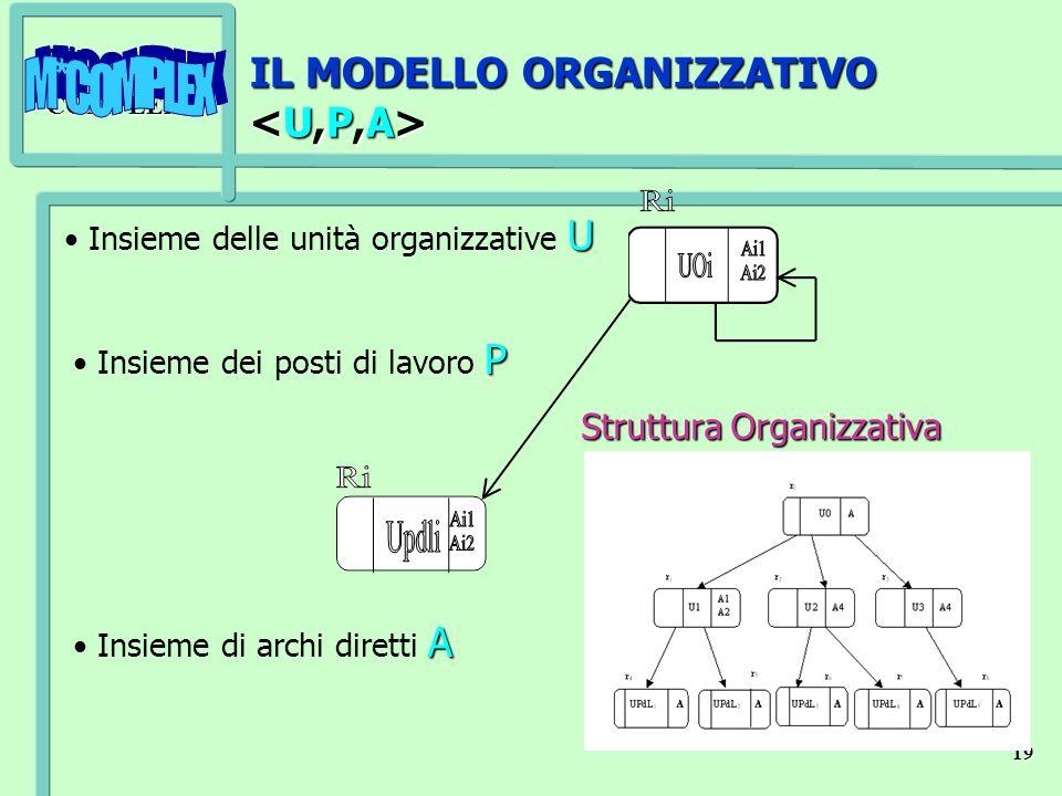M*COMPLEX 19 IL MODELLO ORGANIZZATIVO IL MODELLO ORGANIZZATIVO Struttura Organizzativa U Insieme delle unità organizzative U P Insieme dei posti di la