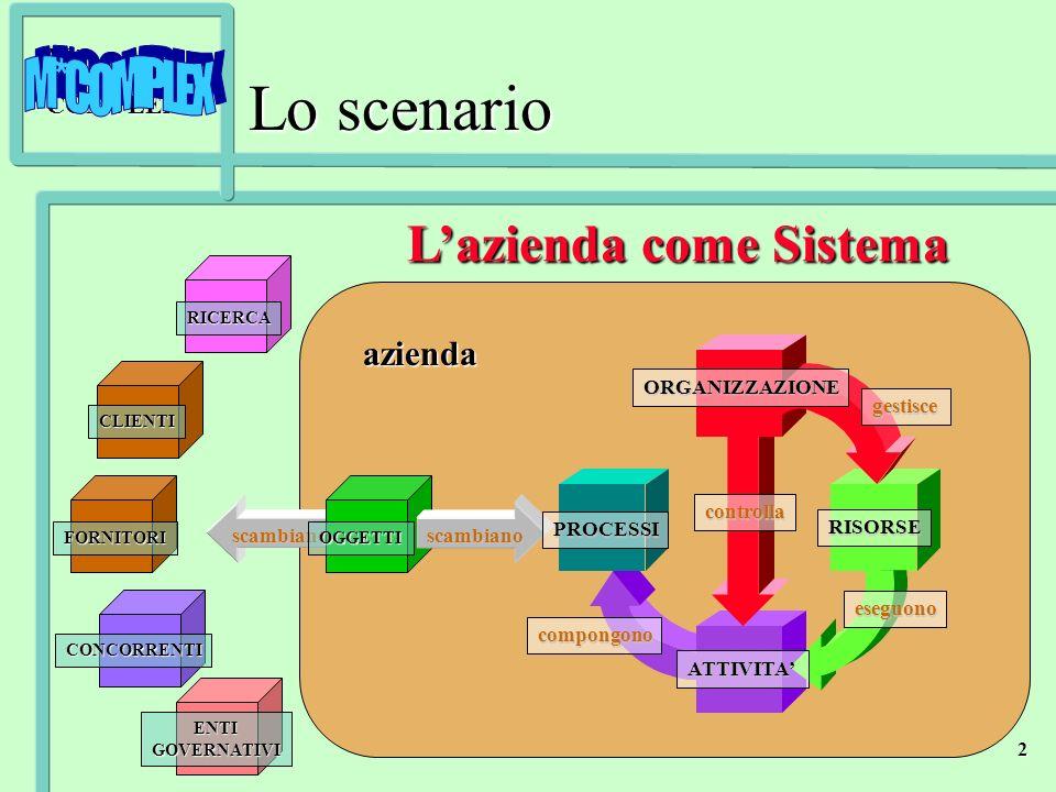M*COMPLEX 2 Lo scenario scambiano OGGETTI CLIENTI CONCORRENTI ENTIGOVERNATIVI RICERCA azienda scambiano FORNITORI ORGANIZZAZIONE RISORSE gestisce eseg