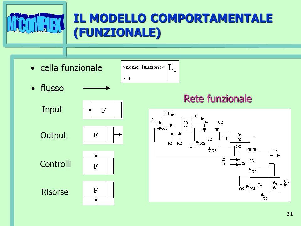 M*COMPLEX 21 Controlli Input Output Risorse IL MODELLO COMPORTAMENTALE (FUNZIONALE) cella funzionale flusso Rete funzionale