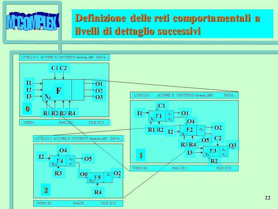 M*COMPLEX 22 I1 I2 I3 F X0X0X0X0 O1 O2 O3 R1R2R3 C1C2 LIVELLO: 0 AUTORE: X CONTESTO: Azienda_ABC DATA:... NODO: / PAG 1 DI 1 FILE: XYZ R4 Definizione