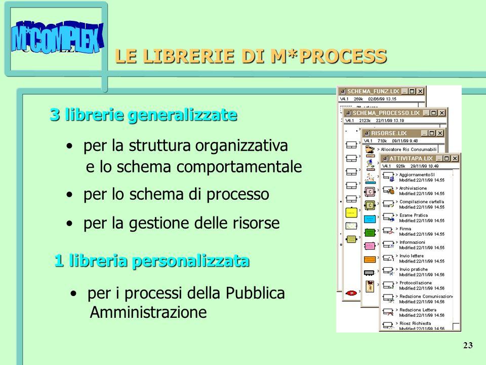 M*COMPLEX 23 LE LIBRERIE DI M*PROCESS 1 libreria personalizzata per i processi della Pubblica Amministrazione 3 librerie generalizzate per la struttur