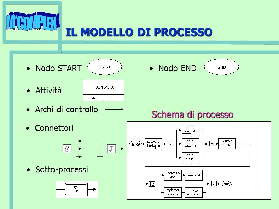 M*COMPLEX 25 IL MODELLO DI PROCESSO Attività Connettori Sotto-processi Nodo START Nodo END Schema di processo Archi di controllo
