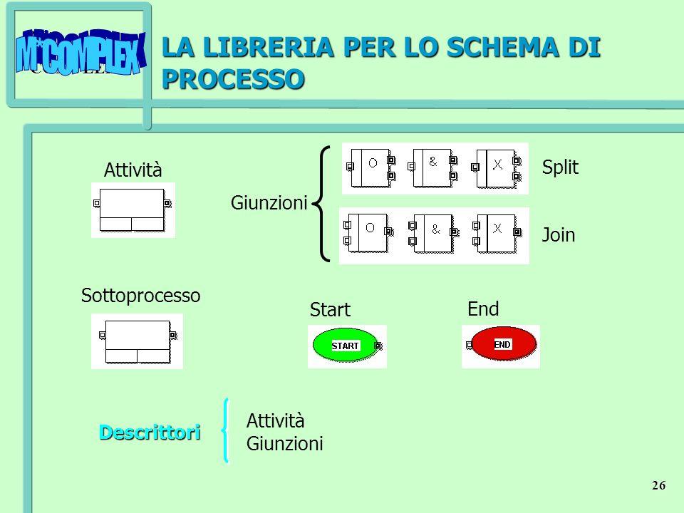 M*COMPLEX 26 LA LIBRERIA PER LO SCHEMA DI PROCESSO Attività Sottoprocesso Start End Giunzioni Split Join Descrittori Attività Giunzioni