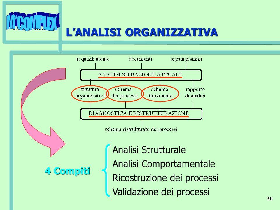 M*COMPLEX 30 LANALISI ORGANIZZATIVA 4 Compiti Analisi Strutturale Analisi Comportamentale Ricostruzione dei processi Validazione dei processi
