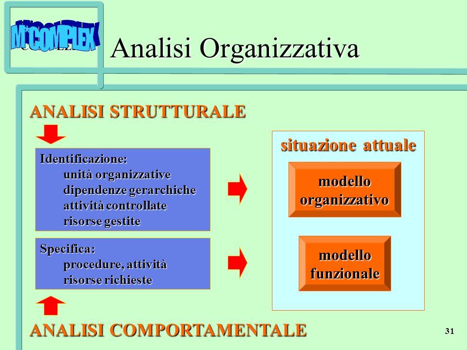 M*COMPLEX 31 situazione attuale ANALISI STRUTTURALE ANALISI STRUTTURALE ANALISI COMPORTAMENTALE ANALISI COMPORTAMENTALE Identificazione: unità organiz