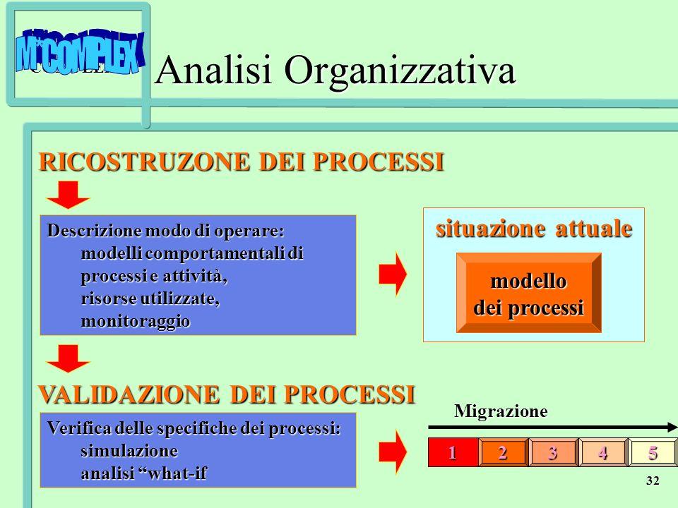 M*COMPLEX 32Migrazione54321 situazione attuale RICOSTRUZONE DEI PROCESSI RICOSTRUZONE DEI PROCESSI VALIDAZIONE DEI PROCESSI VALIDAZIONE DEI PROCESSI D