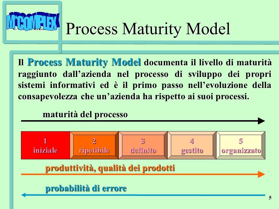 M*COMPLEX 5 Il Process Maturity Model documenta il livello di maturità raggiunto dallazienda nel processo di sviluppo dei propri sistemi informativi e